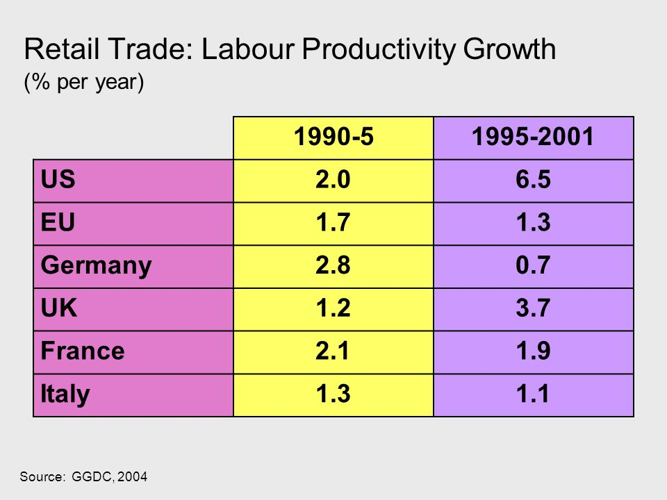 Source: GGDC, 2004 Retail Trade: Labour Productivity Growth (% per year) 1990-51995-2001 US2.06.5 EU1.71.3 Germany2.80.7 UK1.23.7 France2.11.9 Italy1.