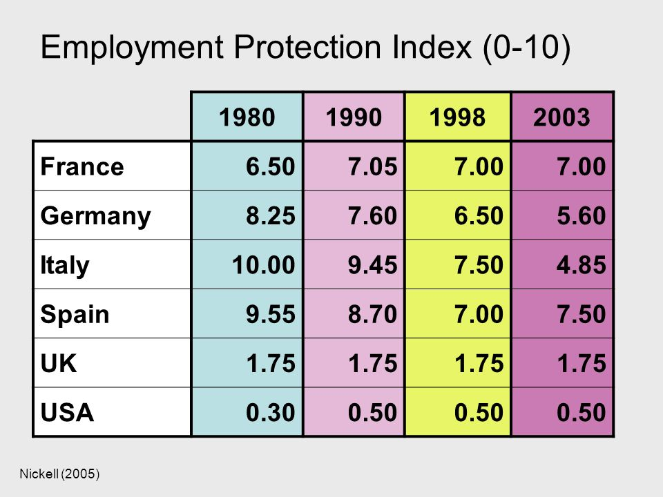 Nickell (2005) Employment Protection Index (0-10) 1980199019982003 France6.507.057.00 Germany8.257.606.505.60 Italy10.009.457.504.85 Spain9.558.707.00