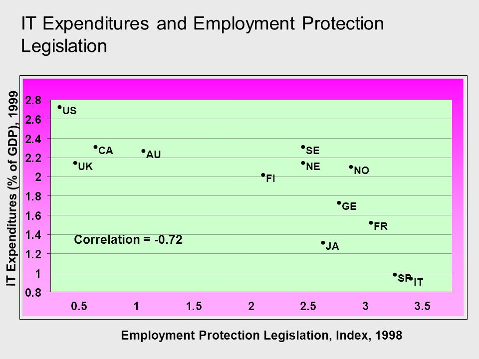 IT Expenditures and Employment Protection Legislation Employment Protection Legislation, Index, 1998 AU US UK CA FI SE NE NO IT SP JA GE FR Correlatio