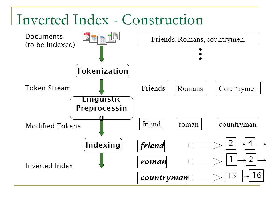Inverted Index - Construction Tokenization Token Stream Friends RomansCountrymen Linguistic Preprocessin g Modified Tokens friend romancountryman Inde