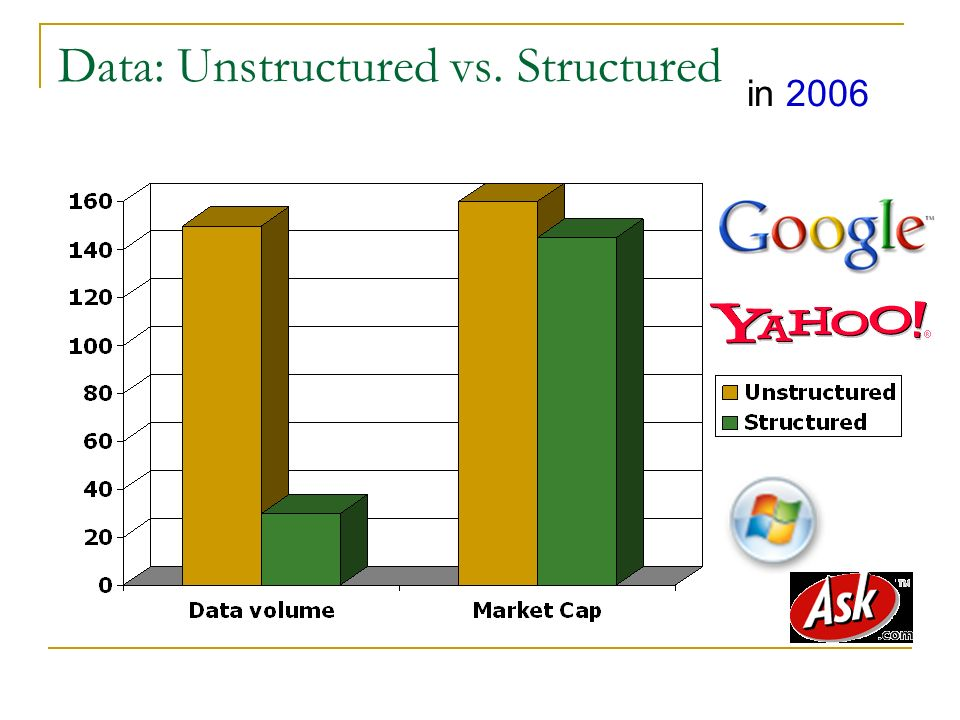Data: Unstructured vs. Structured in 2006