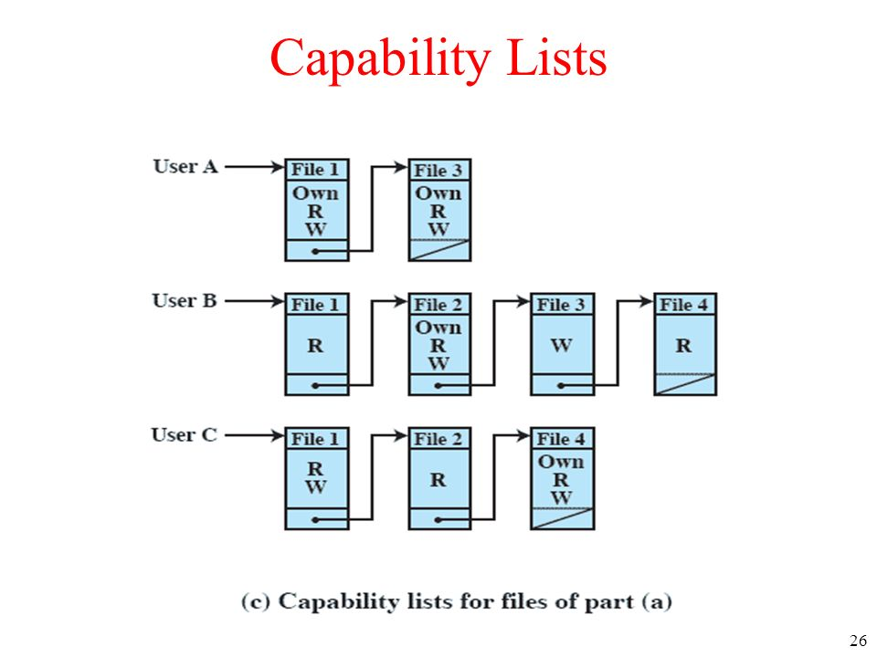 26 Capability Lists