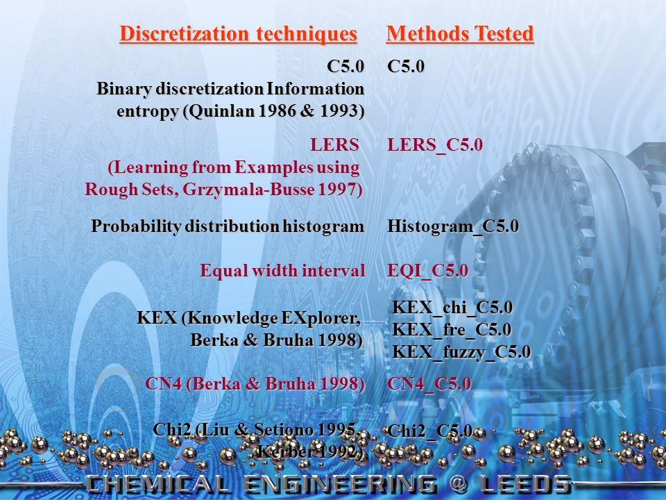 Human expert knowl. Knowl. transparent, causal Data driven Quantitative Data driven Quantitative Nonlinear Easy setup Statistical Methods Neural Netwo