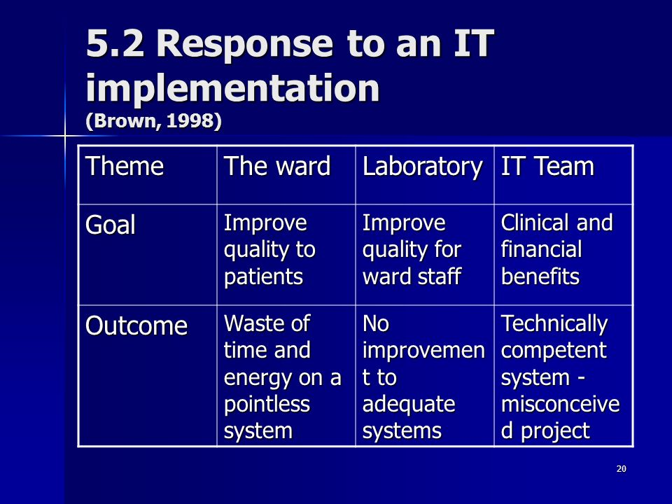 20 5.2 Response to an IT implementation (Brown, 1998) Theme The ward Laboratory IT Team Goal Improve quality to patients Improve quality for ward staff Clinical and financial benefits Outcome Waste of time and energy on a pointless system No improvemen t to adequate systems Technically competent system - misconceive d project