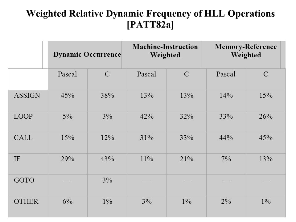 Weighted Relative Dynamic Frequency of HLL Operations [PATT82a] Dynamic Occurrence Machine-Instruction Weighted Memory-Reference Weighted PascalC C C