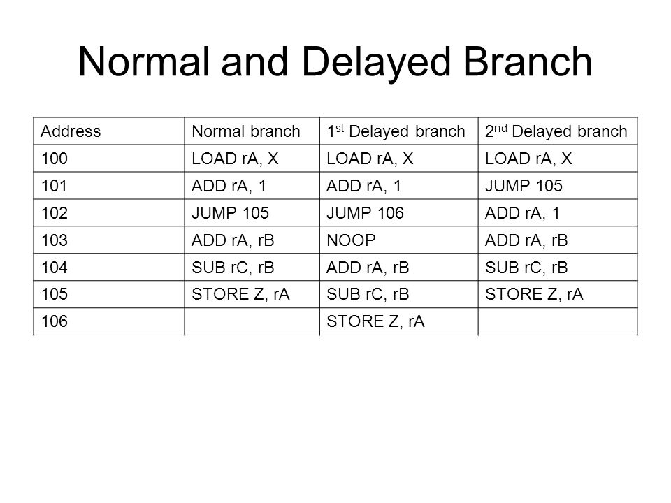 Normal and Delayed Branch AddressNormal branch1 st Delayed branch2 nd Delayed branch 100LOAD rA, X 101ADD rA, 1 JUMP 105 102JUMP 105JUMP 106ADD rA, 1