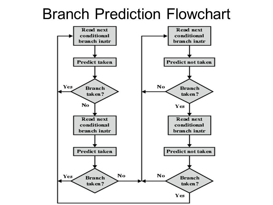 Branch Prediction Flowchart