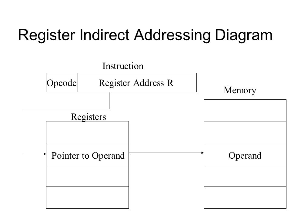Register Indirect Addressing Diagram Register Address ROpcode Instruction Memory Operand Pointer to Operand Registers