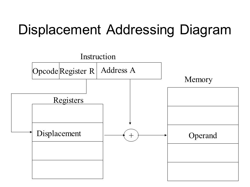 Displacement Addressing Diagram Register ROpcode Instruction Memory Operand Displacement Registers Address A +
