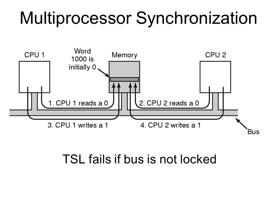 Multiprocessor Synchronization TSL fails if bus is not locked