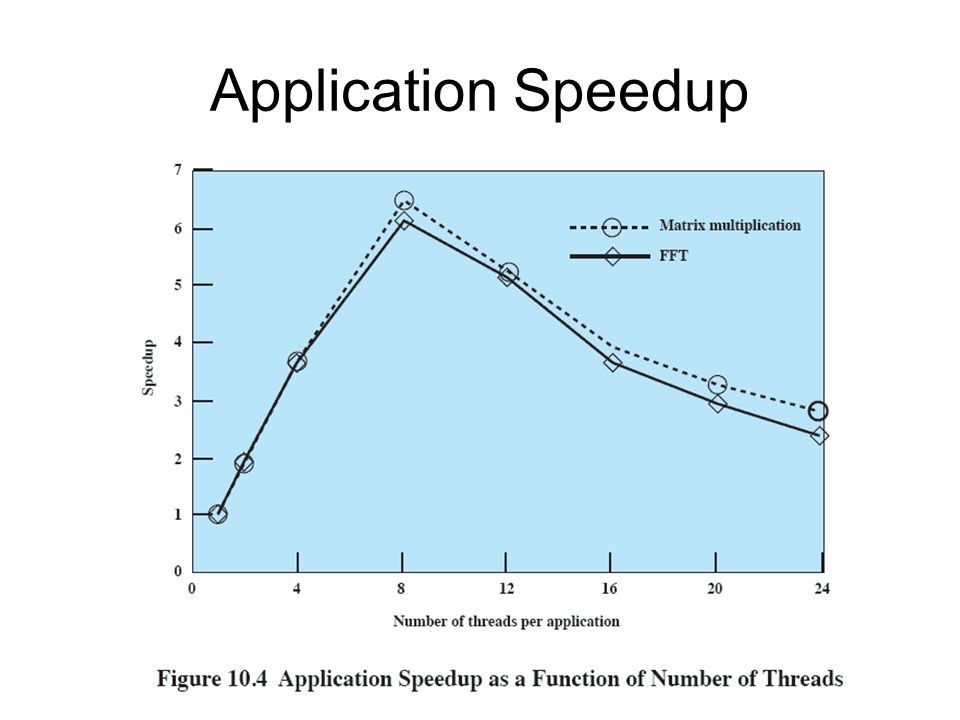 Application Speedup