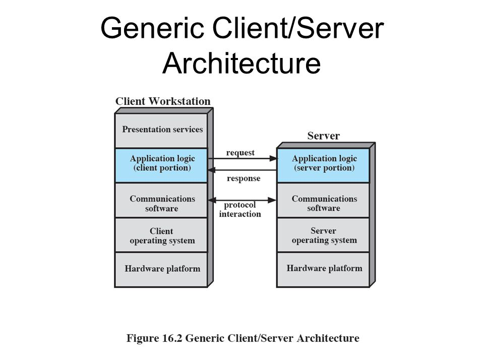 Generic Client/Server Architecture