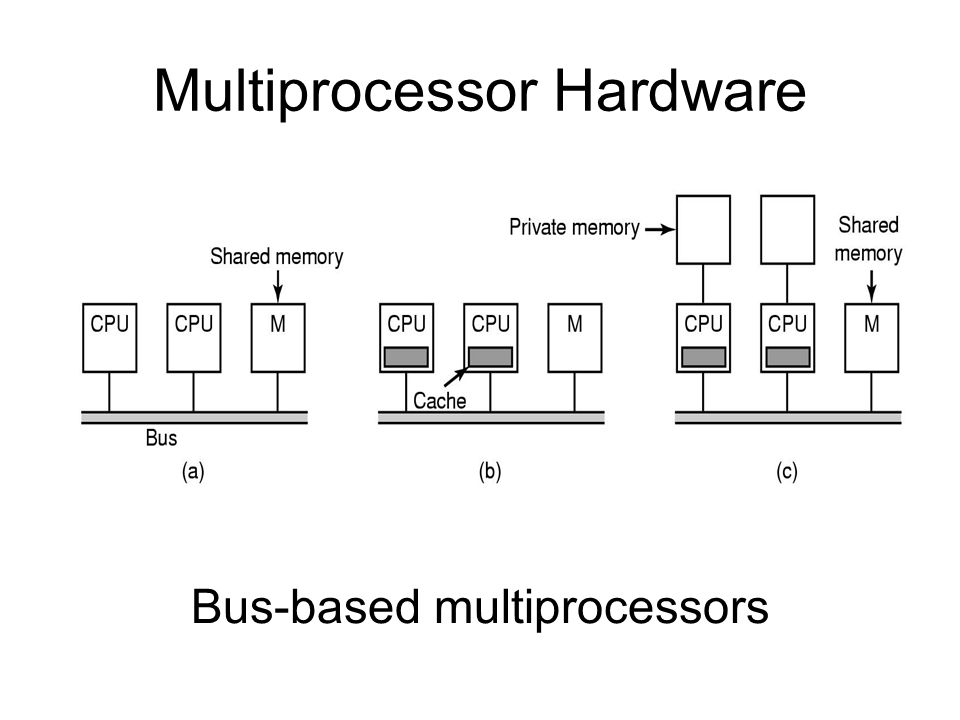 Multiprocessor Hardware Bus-based multiprocessors