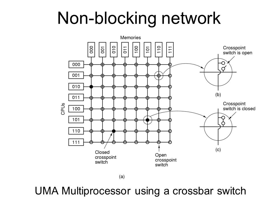 Non-blocking network UMA Multiprocessor using a crossbar switch