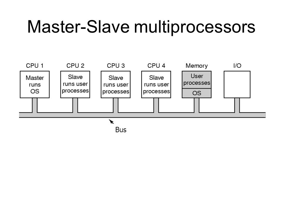 Traditional Process Scheduling Single queue for all processes Multiple queues are used for priorities All queues feed to the common pool of processors