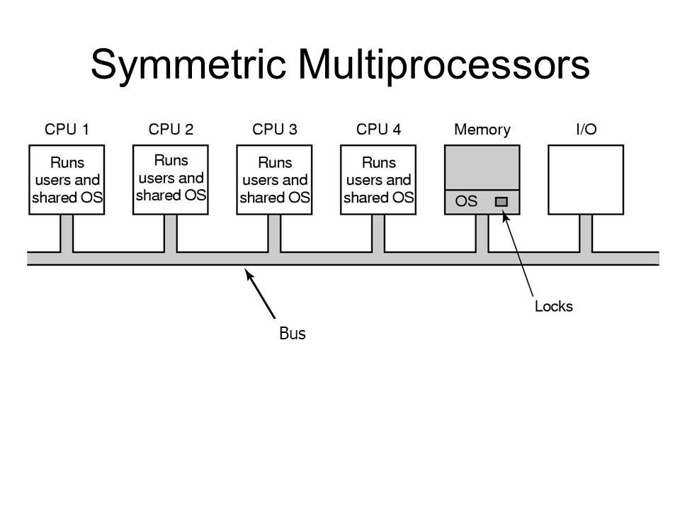Symmetric Multiprocessor Organization
