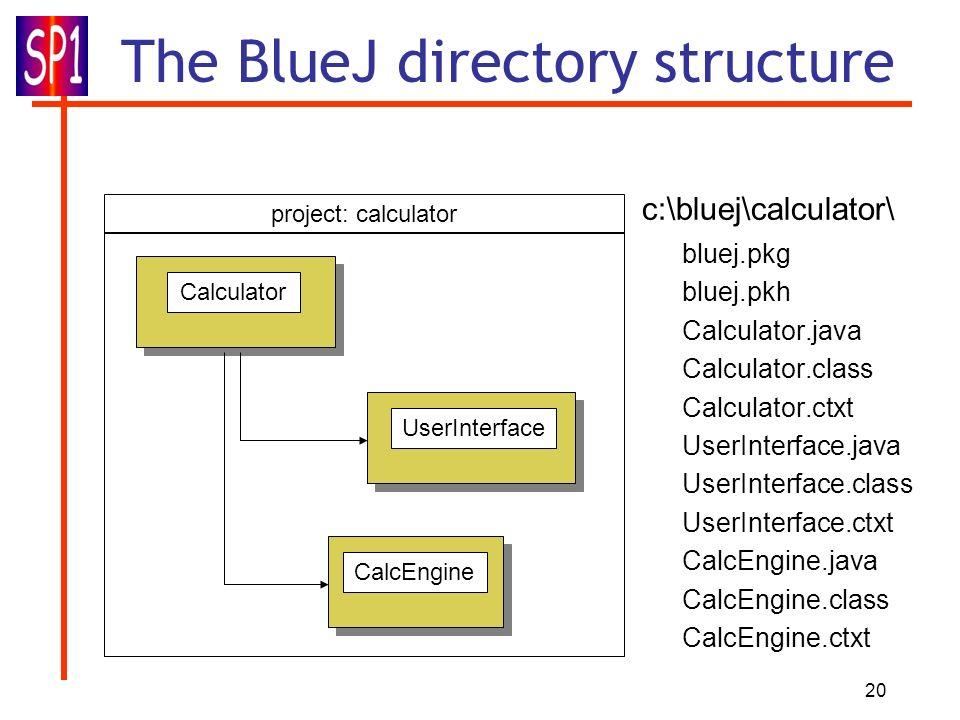 20 The BlueJ directory structure UserInterface CalcEngine Calculator project: calculator c:\bluej\calculator\ bluej.pkg bluej.pkh Calculator.java Calc