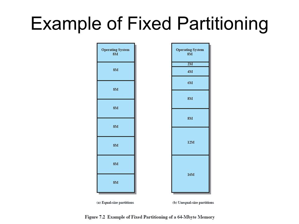 Example of Fixed Partitioning