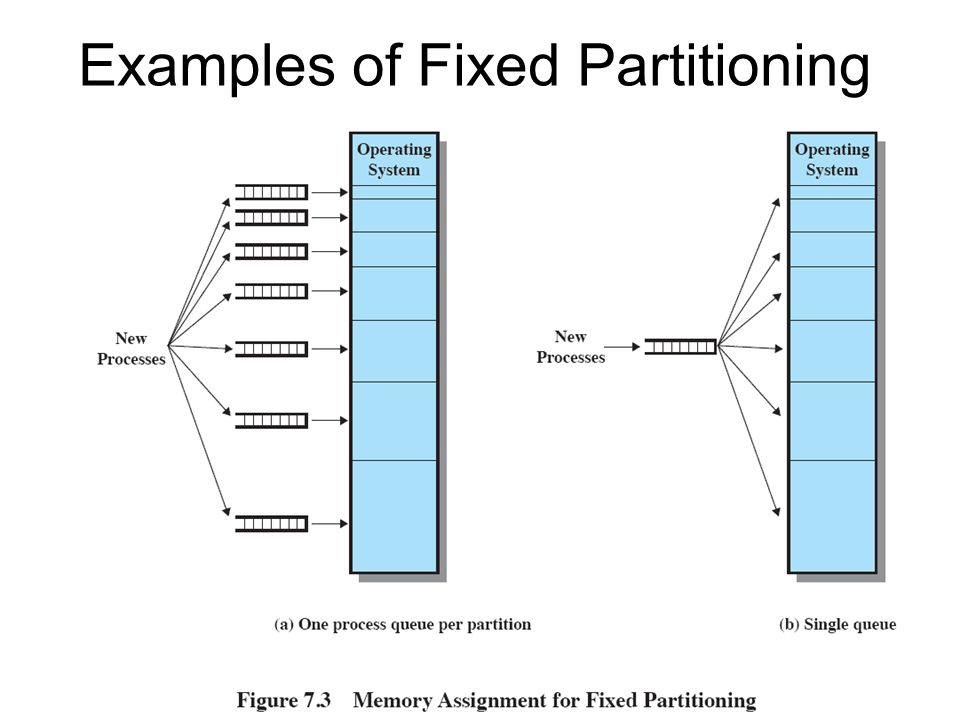 Examples of Fixed Partitioning