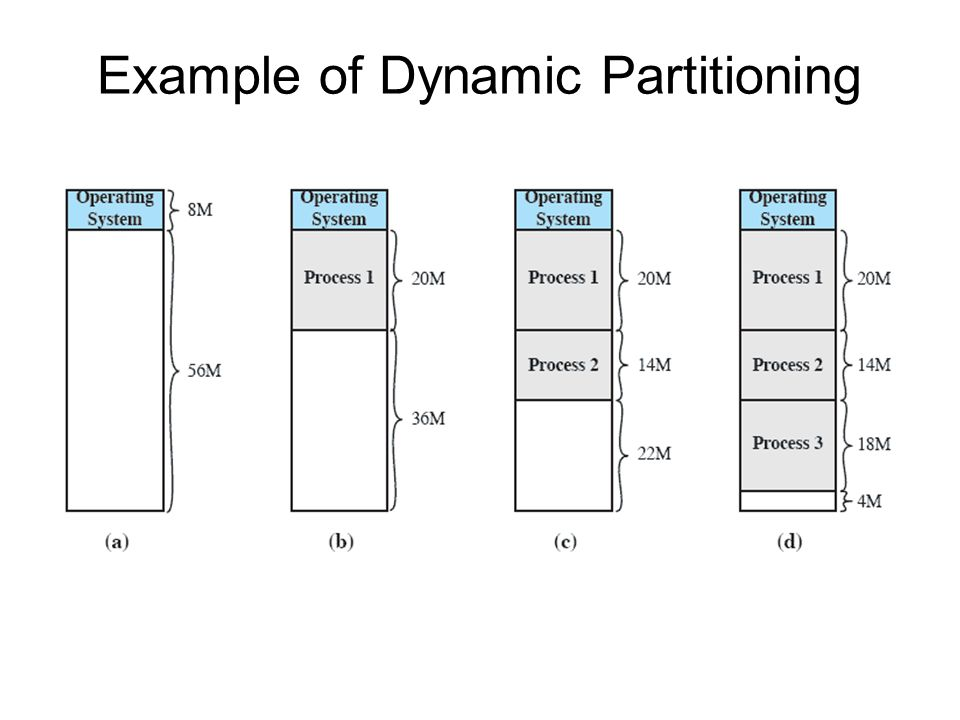 Example of Dynamic Partitioning