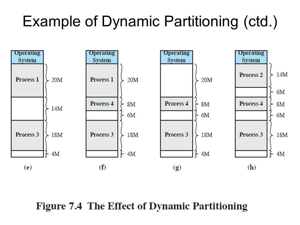 Example of Dynamic Partitioning (ctd.)