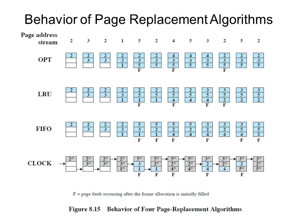 Behavior of Page Replacement Algorithms
