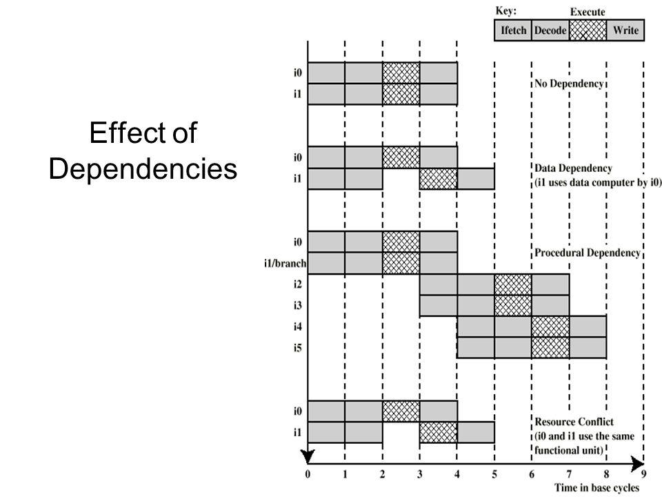 Effect of Dependencies