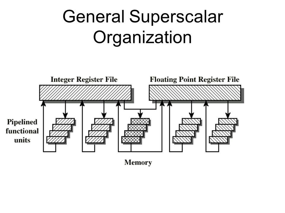 General Superscalar Organization