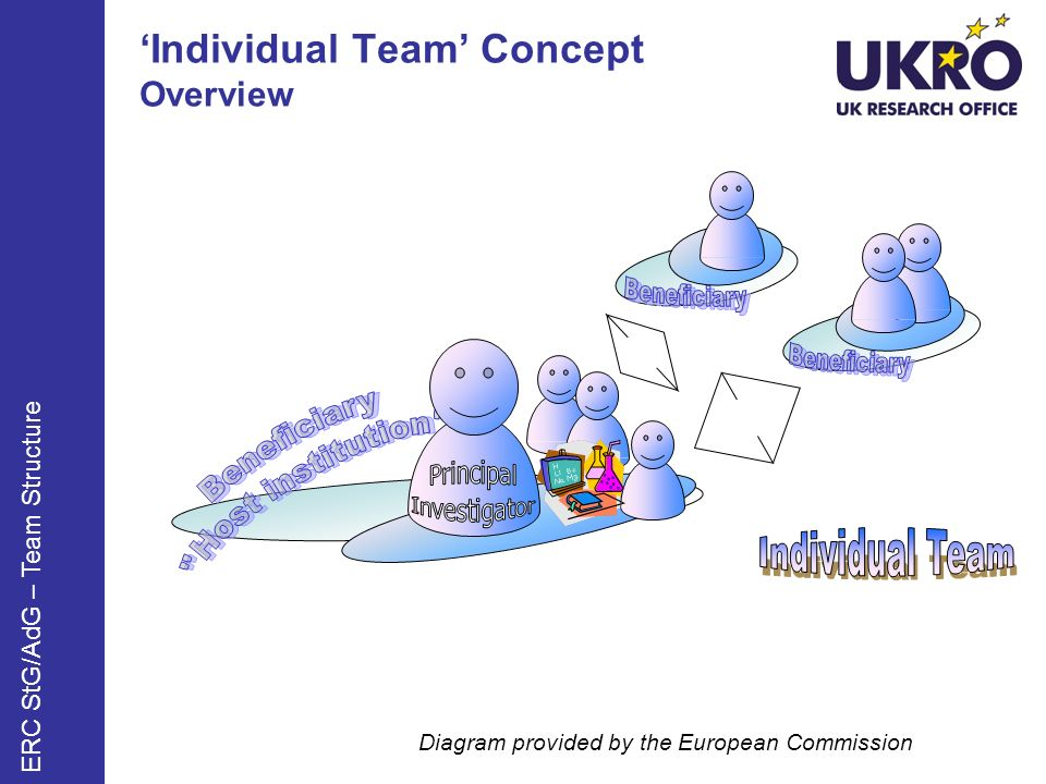 Individual Team Concept Overview Diagram provided by the European Commission ERC StG/AdG – Team Structure