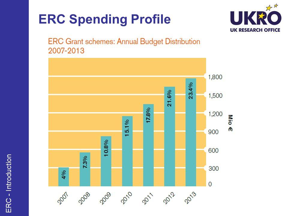 ERC Spending Profile ERC - Introduction