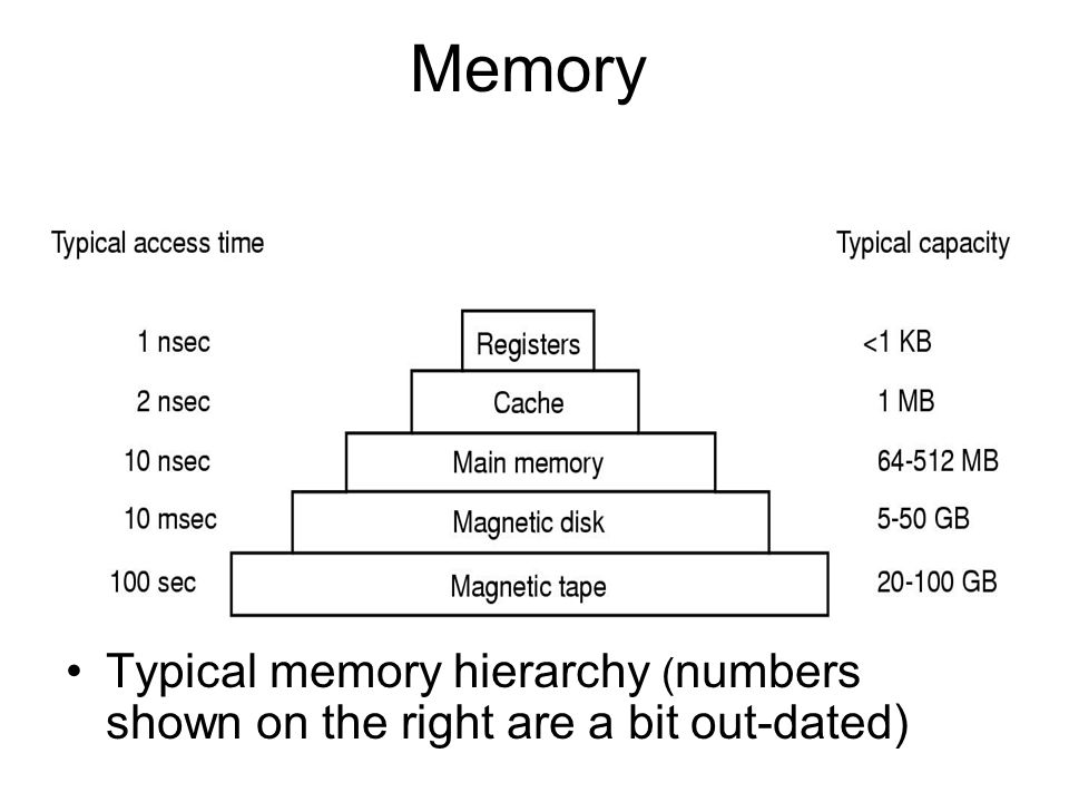 Memory Typical memory hierarchy ( numbers shown on the right are a bit out-dated)