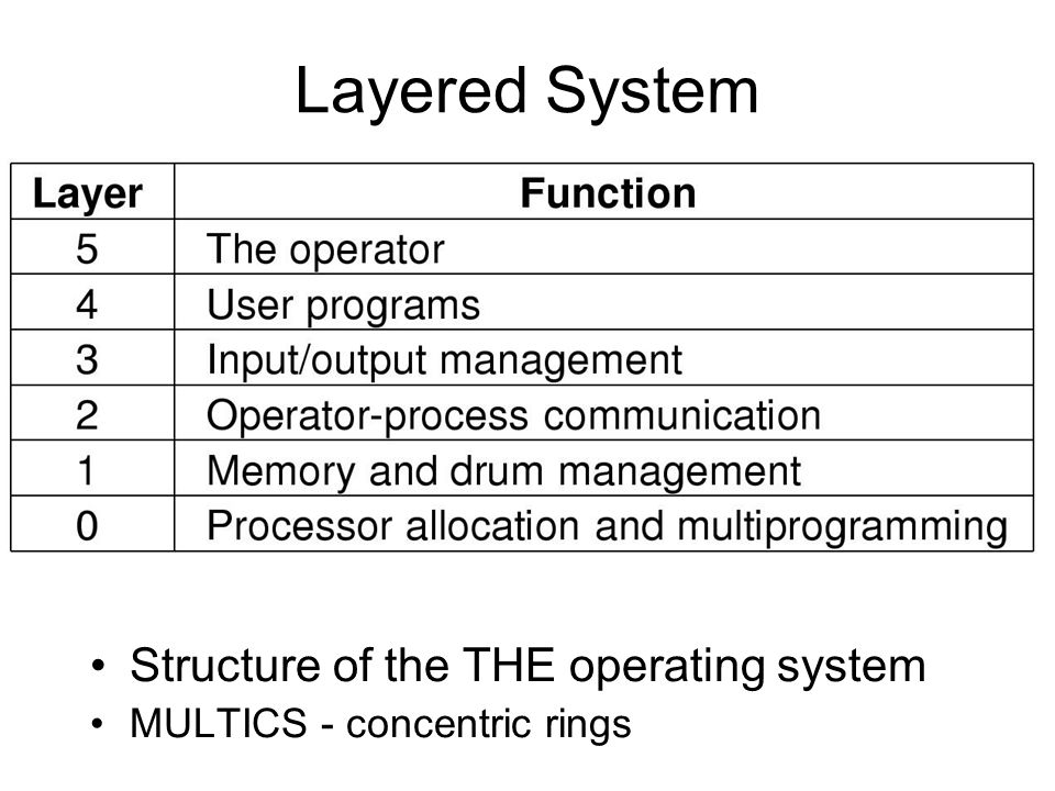 Layered System Structure of the THE operating system MULTICS - concentric rings