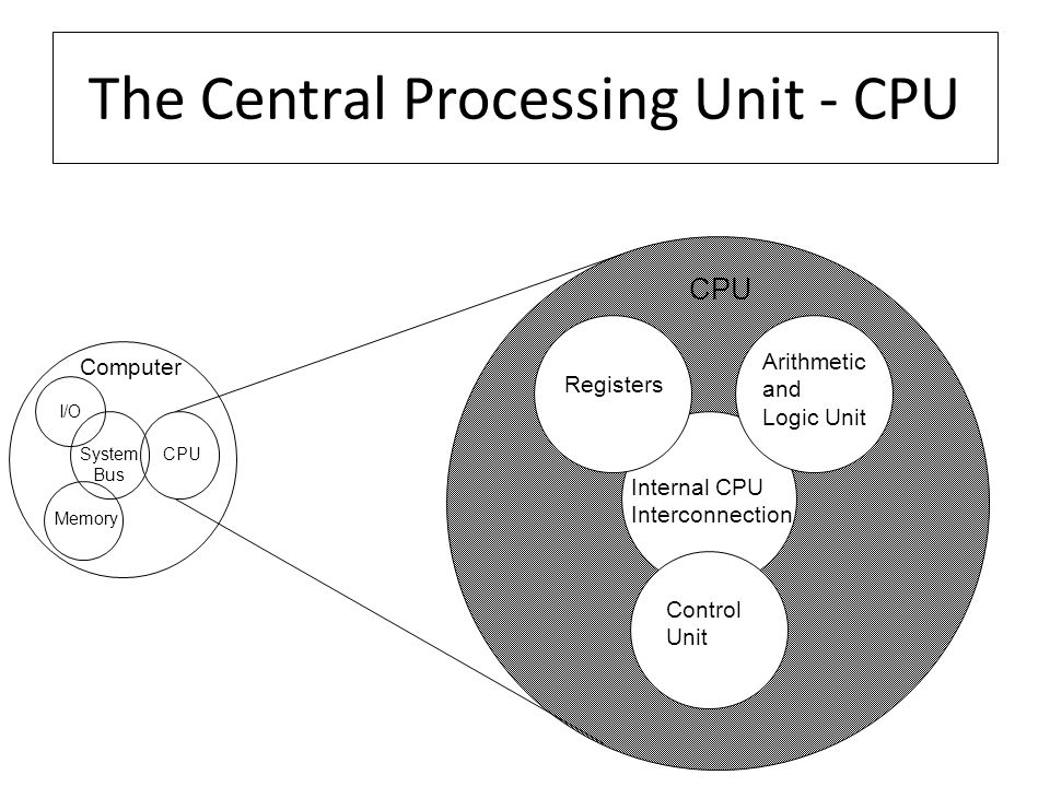 The Central Processing Unit - CPU Computer Arithmetic and Logic Unit Control Unit Internal CPU Interconnection Registers CPU I/O Memory System Bus CPU