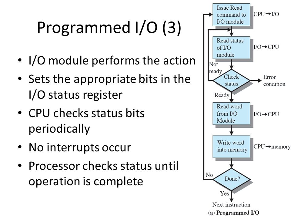 Programmed I/O (3) I/O module performs the action Sets the appropriate bits in the I/O status register CPU checks status bits periodically No interrup