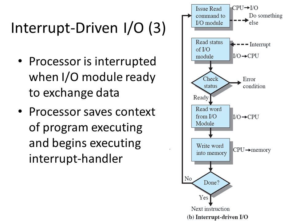 Interrupt-Driven I/O (3) Processor is interrupted when I/O module ready to exchange data Processor saves context of program executing and begins execu