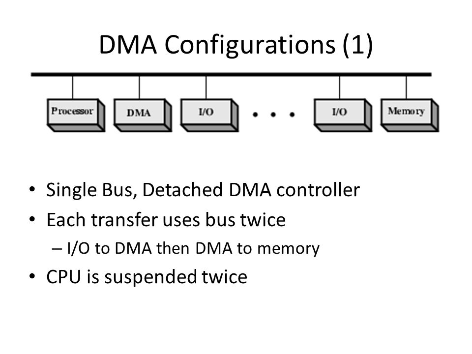 DMA Configurations (1) Single Bus, Detached DMA controller Each transfer uses bus twice – I/O to DMA then DMA to memory CPU is suspended twice