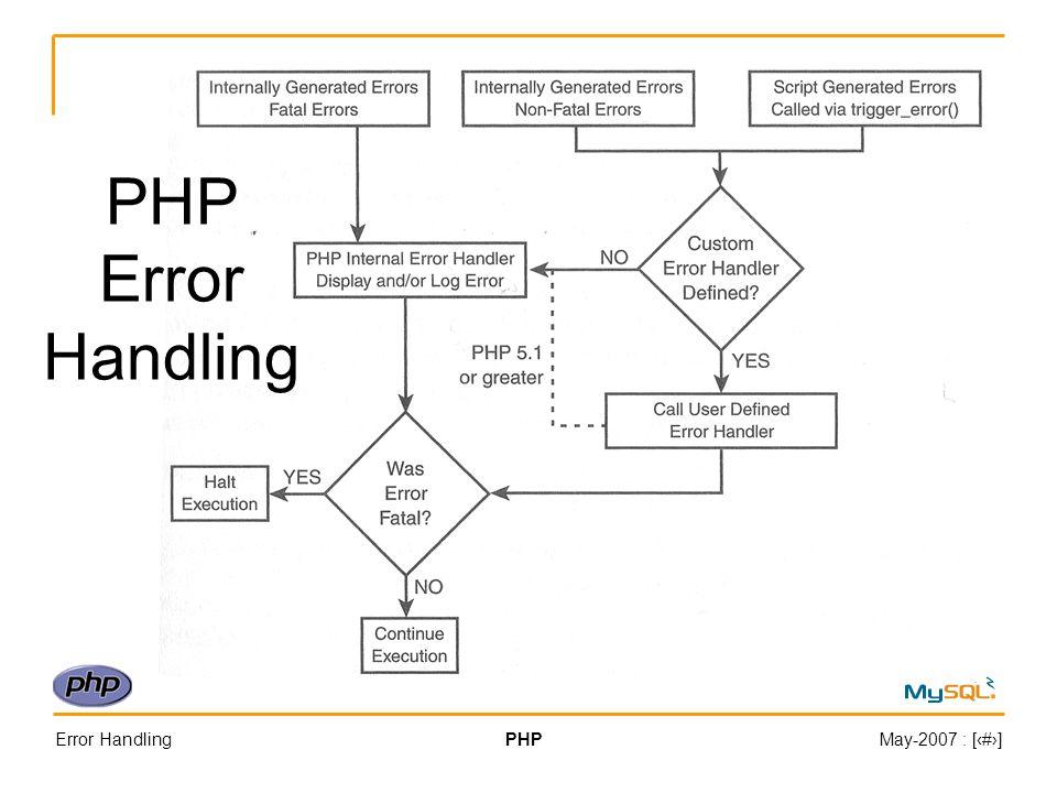 Error HandlingPHPMay-2007 : [#] PHP Error Handling