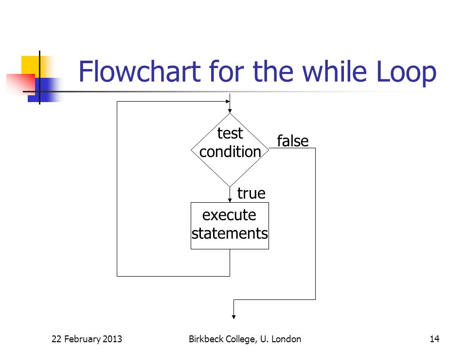 Flowchart for the while Loop 22 February 2013Birkbeck College, U. London14 test condition true false execute statements