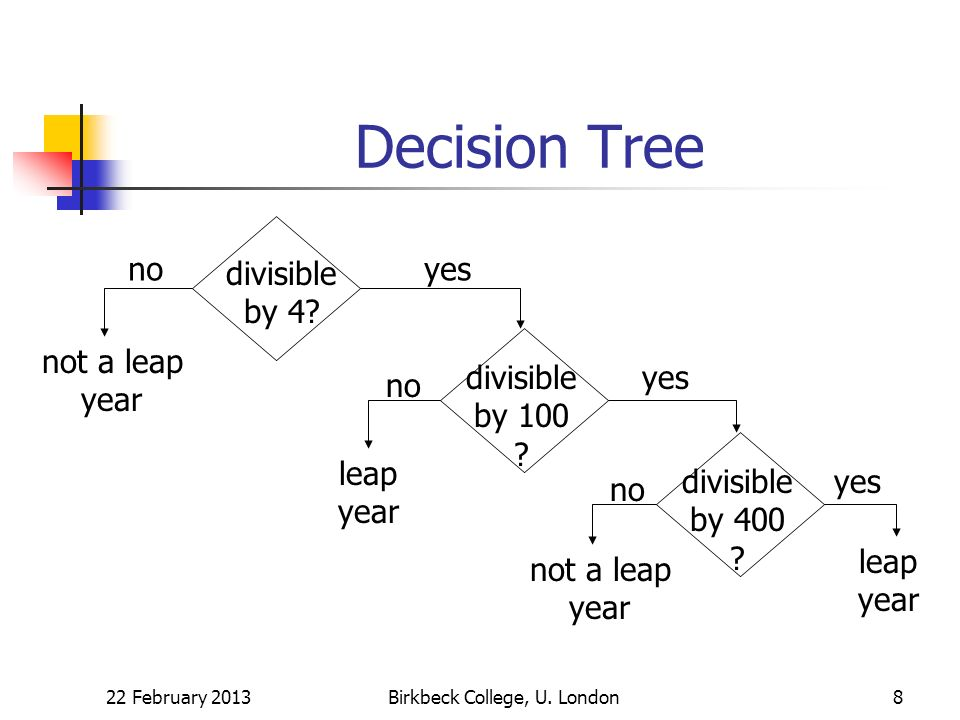 Decision Tree 22 February 2013Birkbeck College, U. London8 divisible by 4? yesno not a leap year divisible by 100 ? leap year no yes divisible by 400