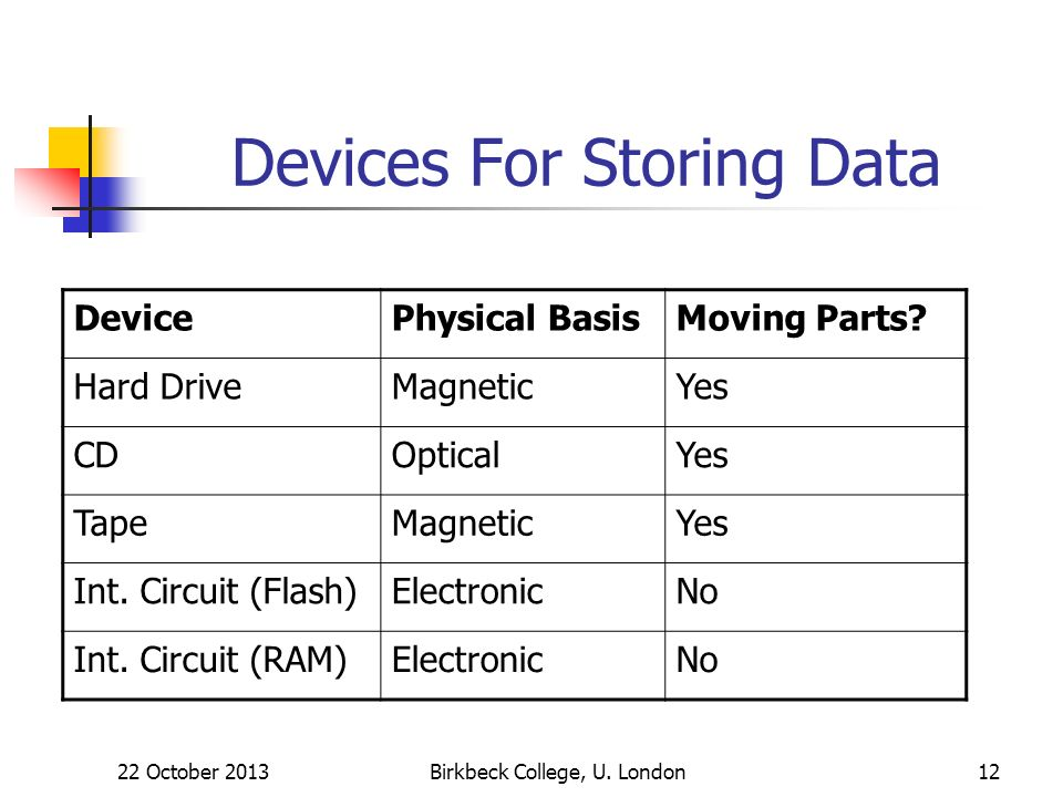 Birkbeck College, U. London12 Devices For Storing Data DevicePhysical BasisMoving Parts.