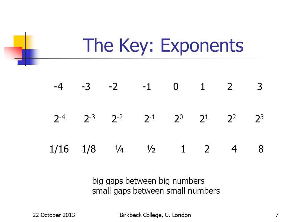 The Key: Exponents 22 October 2013Birkbeck College, U. London7 2 -4 2323 2 -2 2 -3 2 -1 20202 2121 1/16 1/8 ¼ ½ 1 2 4 8 -4 -3 -2 -1 0 1 2 3 big gaps b
