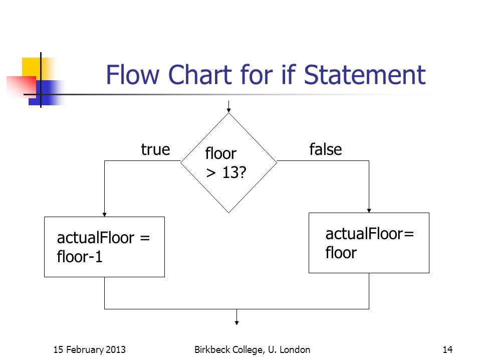 Flow Chart for if Statement 15 February 2013Birkbeck College, U.
