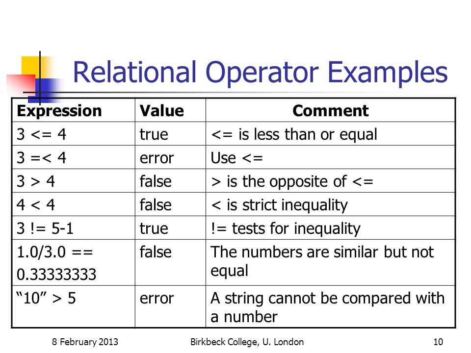 Relational Operator Examples 8 February 2013Birkbeck College, U. London10 ExpressionValueComment 3 <= 4true<= is less than or equal 3 =< 4errorUse <=