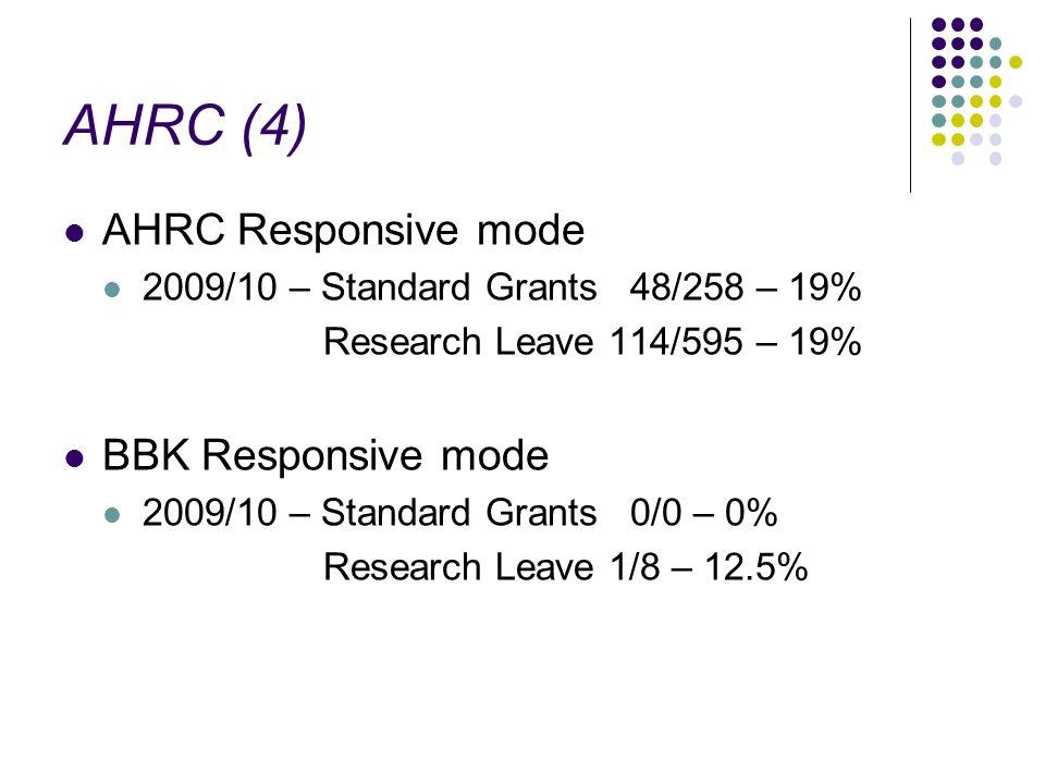 AHRC (4) AHRC Responsive mode 2009/10 – Standard Grants 48/258 – 19% Research Leave 114/595 – 19% BBK Responsive mode 2009/10 – Standard Grants 0/0 –