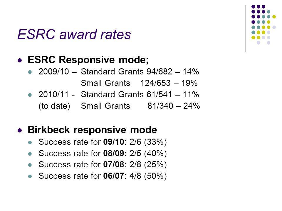 ESRC award rates ESRC Responsive mode; 2009/10 – Standard Grants 94/682 – 14% Small Grants 124/653 – 19% 2010/11 - Standard Grants 61/541 – 11% (to da
