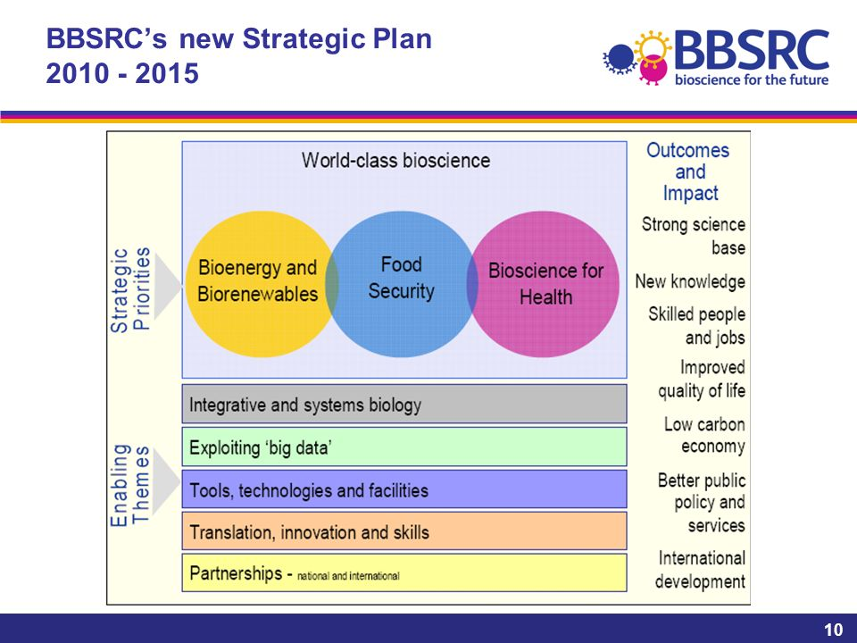 10 BBSRCs new Strategic Plan 2010 - 2015