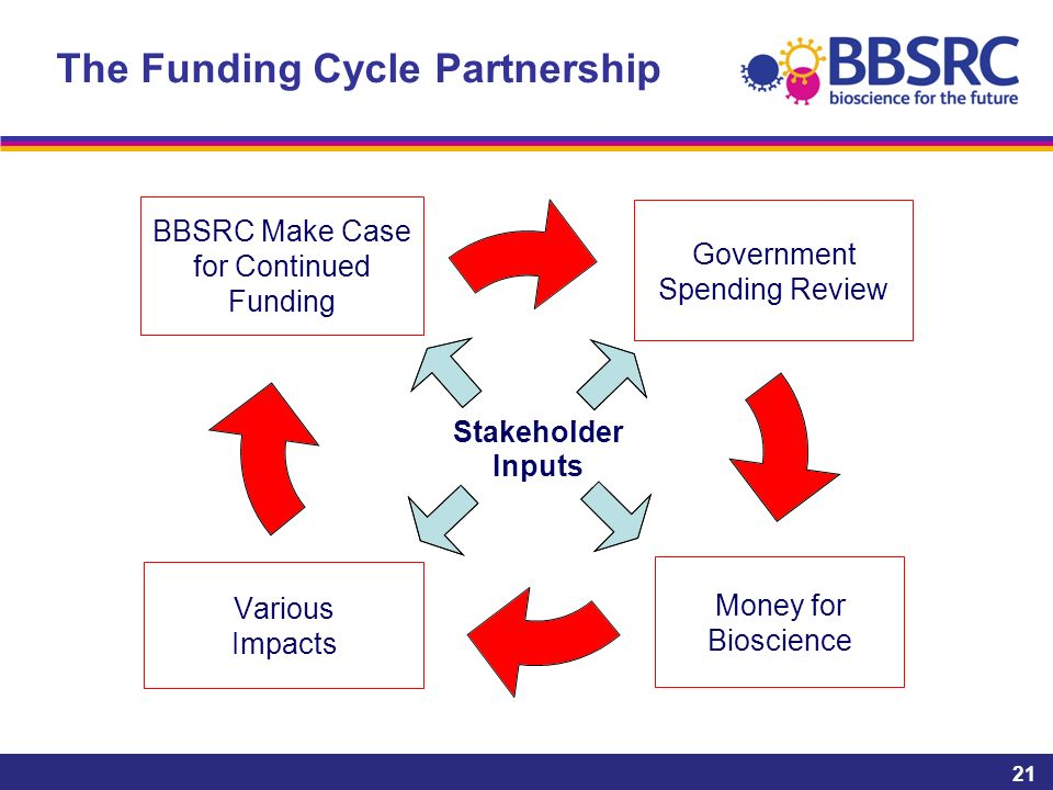 The Funding Cycle Partnership 21 Stakeholder Inputs