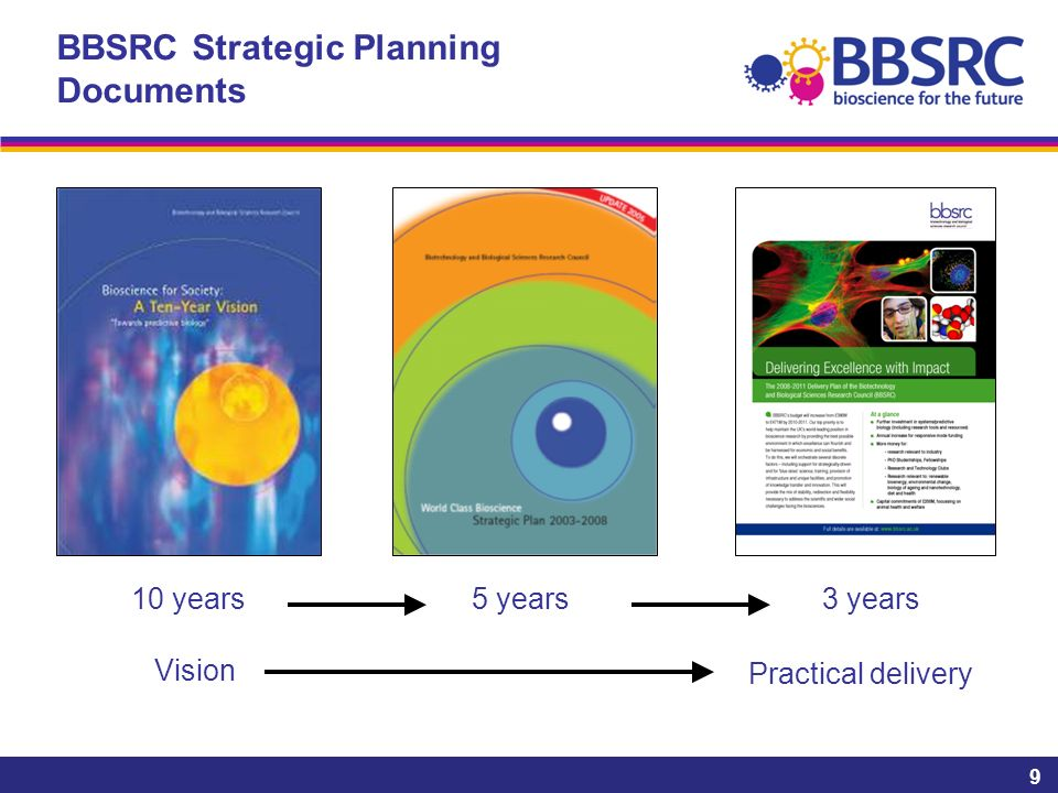 9 BBSRC Strategic Planning Documents Vision 10 years Practical delivery 3 years5 years