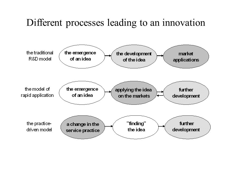 Different processes leading to an innovation