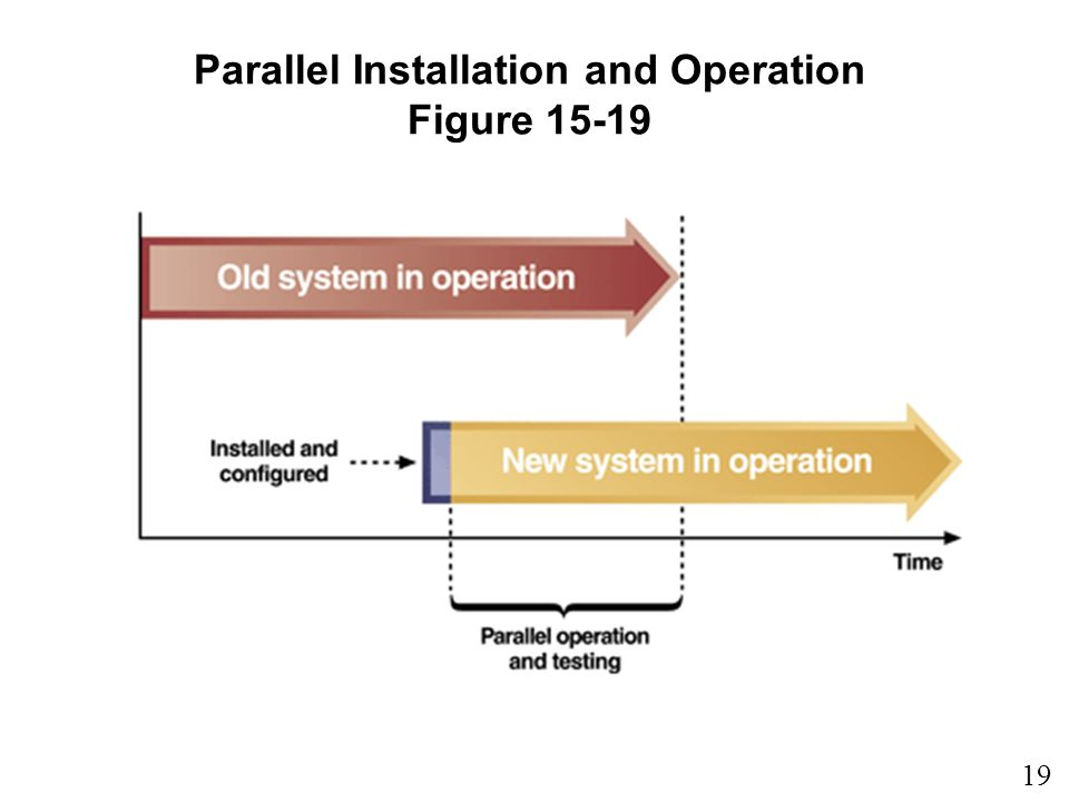 19 15 Parallel Installation and Operation Figure 15-19